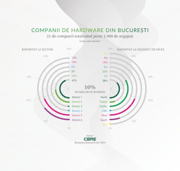 Companii de hardware din Bucuresti