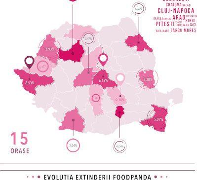 foodpanda acoperă aproape jumătate din populația urbană a țării