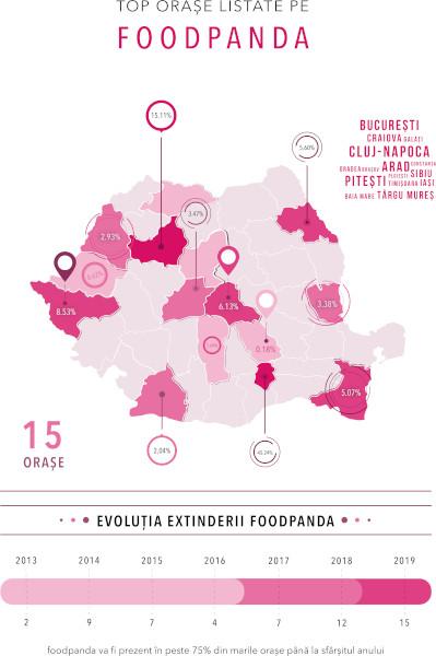 Harta acoperire foodpanda Romania
