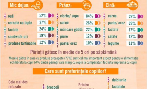 Studiu LIDL: 77% dintre părinții din România consideră că cel mai important aspect privind alimentația echilibrată a copiilor este ca aceștia să mănânce mese gătite acasă cu produse proaspete