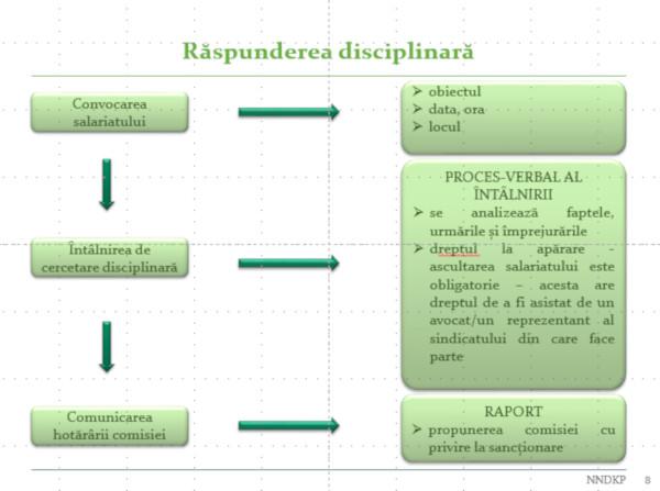 Raspunderea disciplinara