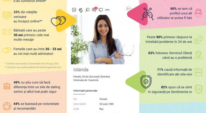 Sentimente.ro: 85% din utilizatori vor să iasă la o întâlnire în offline