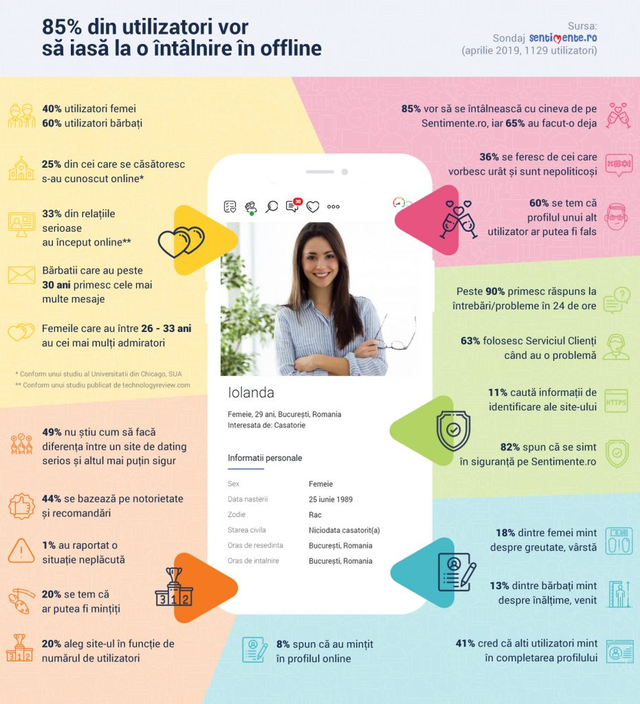 Site- uri gratuite de dating Belgia