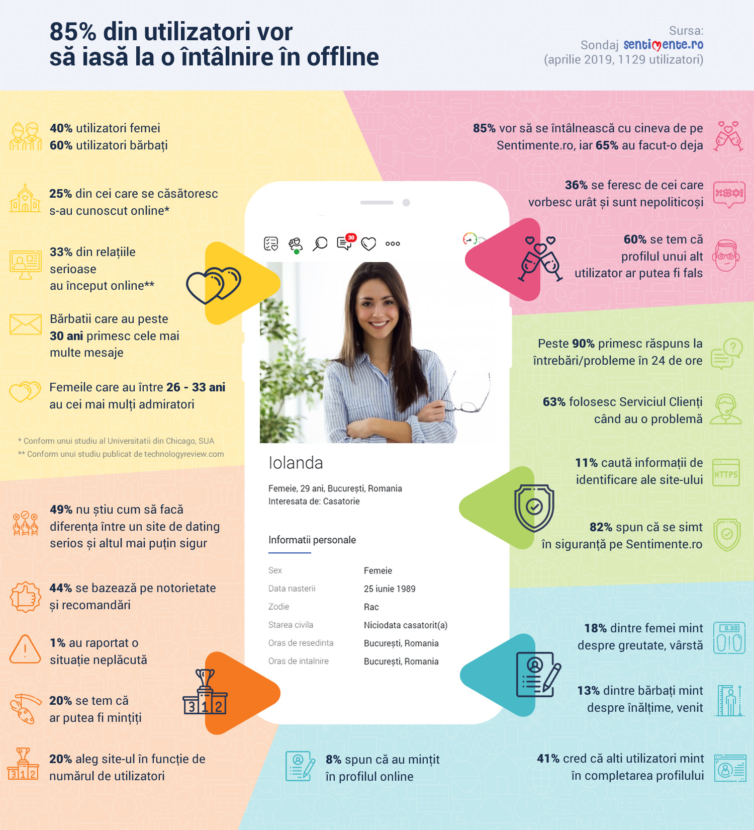 SentimenteRo Infografic
