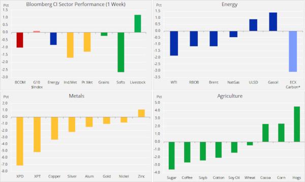 Energia se alătură metalelor în pierderea săptămânală record