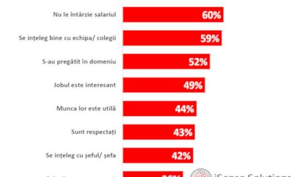 6 din 10 români se declară mulțumiți de locul lor de muncă în 2019