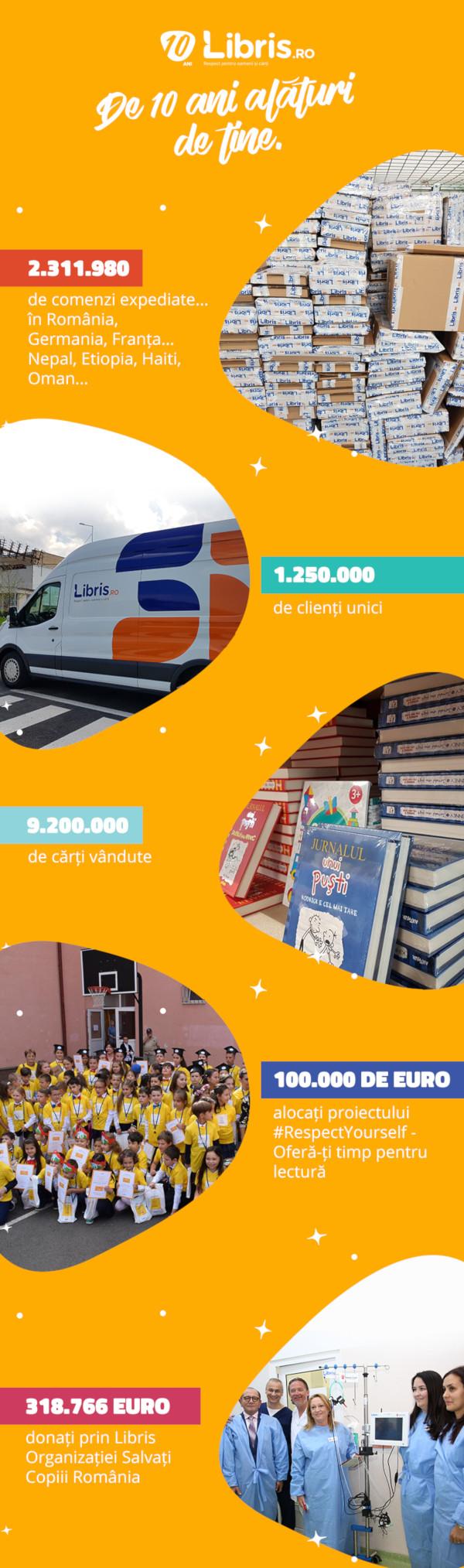 infografic Libris 10 Ani