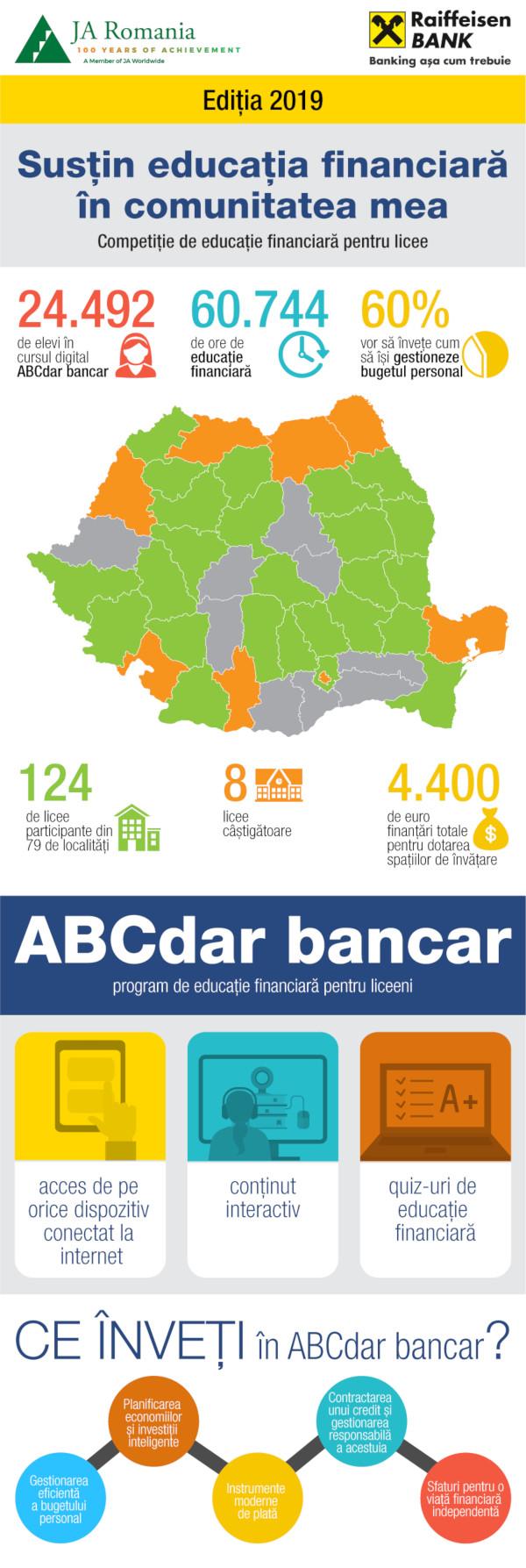 infografic Sustin educatia financiara