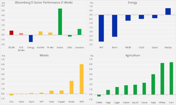 Analiză săptămânală mărfuri: petrolul e copleșit de îngrijorările legate de cerere în ciuda tensiunilor din Orientul Mijlociu