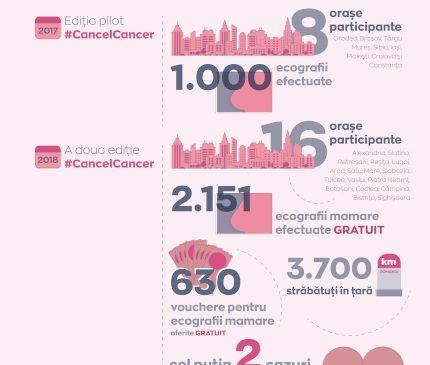 #CancelCancer – Avon și Kaufland continuă și în 2019 campania națională pentru depistarea cancerului la sân