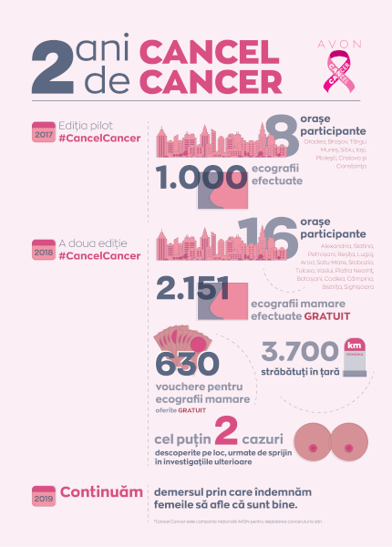 #CancelCancer in cifre