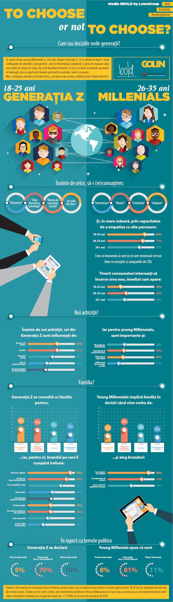 Infografic BOLD - Gen Z si young Millennials