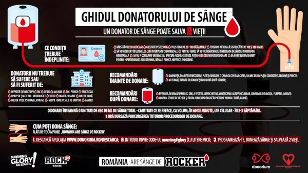 Infografic Ghidul donatorului de sange