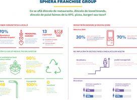 Sphera Franchise Group lansează primul Raport de Sustenabilitate și spune, astfel, povestea brandurilor, dincolo de restaurante