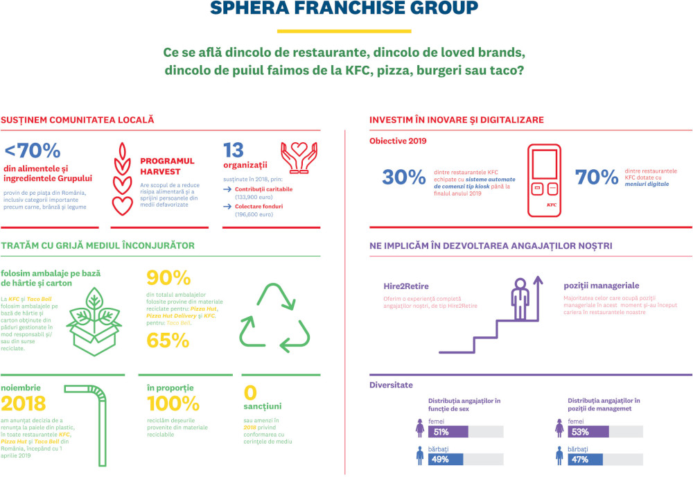 Infografic Sphera Franchise Group