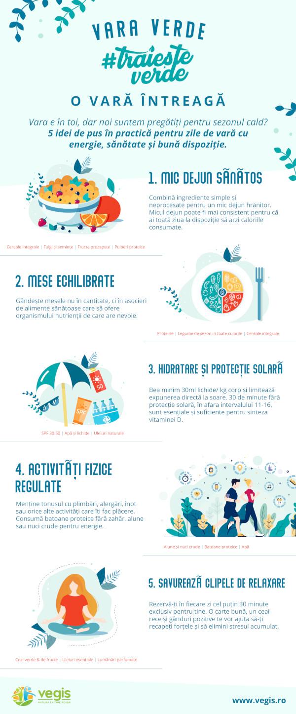 Infografic Vara Verde Vegis