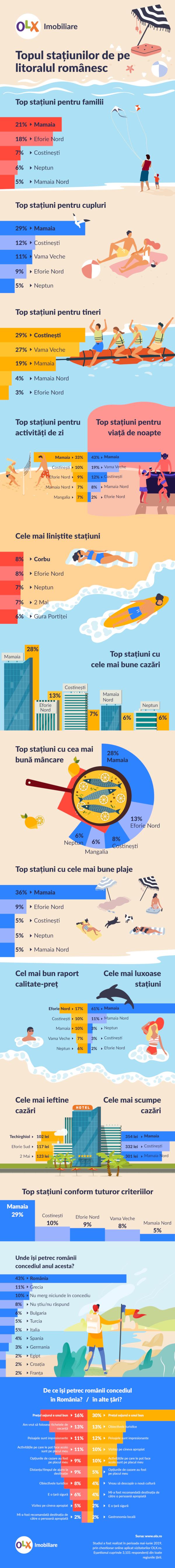 OLX Infografic Topul statiunilor de pe litoralul romanesc