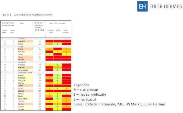 Tabel 1 Vulnerabiitate finantare externa