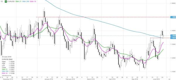 Bullard strică planurile pesimiștilor USD