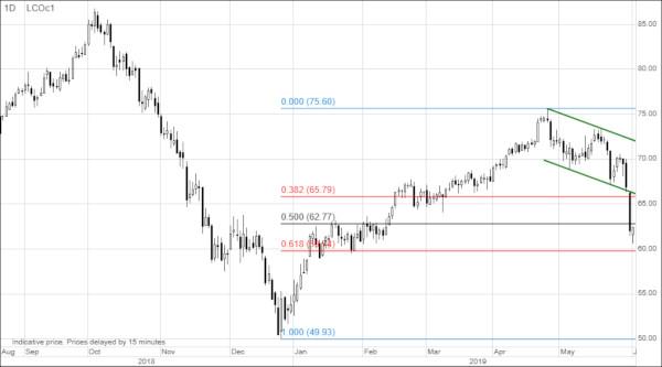 analiza petrol recesiune 1