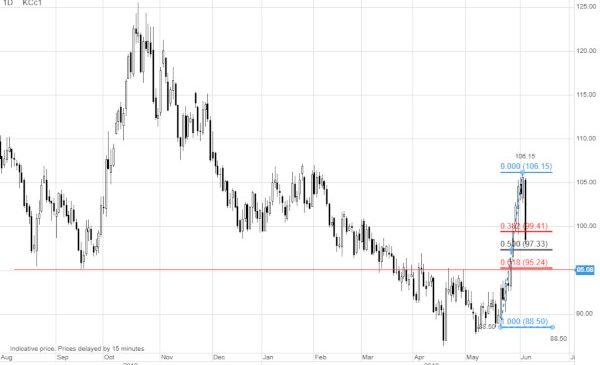 Cea mai mare scădere a prețului cafelei din 2010 încoace. Ce se ascunde în spatele acestei vânzări masive pe piețe?