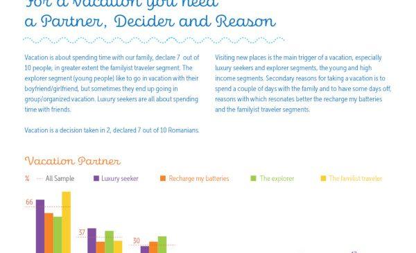 STUDIU: 90% dintre români au cel puțin o vacanță în timpul anului