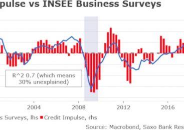 Dl Credit alimentează creșterea Franței