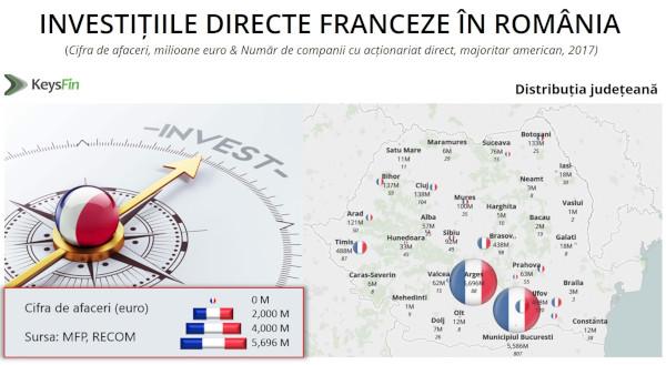 Franța, în top 5 ţări care au investit cei mai mulţi bani în România în ultimii 10 ani