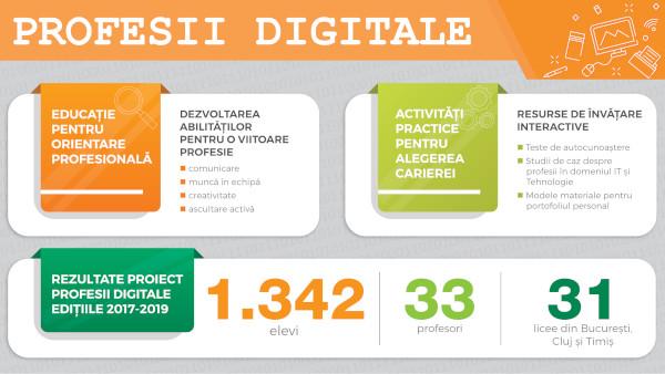 800 de liceeni din București, Cluj și Timiș descoperă cum se pot pregăti pentru Profesii digitale