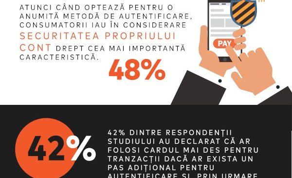 48% dintre consumatorii din România consideră securitatea propriului cont cea mai importantă caracteristică atunci când aleg să plătească cu un dispozitiv digital