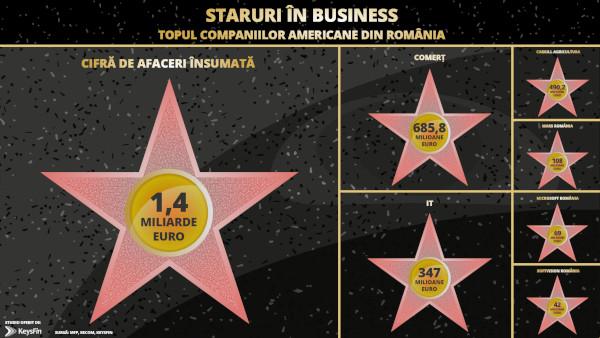 Succes american codat în România. IT-ul, în topul celor mai profitabile sectoare de investiții pentru companiile americane prezente în România