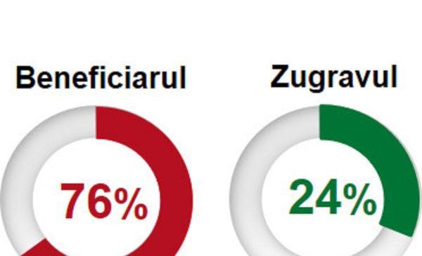 Trei sferturi dintre români își renovează singuri locuința