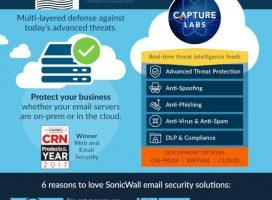 SonicWall: E-mailul este principalul canal utilizat pentru atacurile informatice