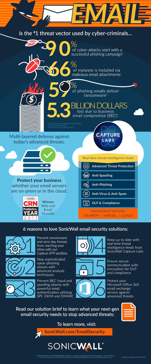 infographic E-mailul este principalul canal utilizat pentru atacurile informatice
