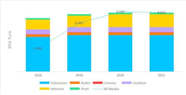 În 2021, digitalul va depăși jumătate din totalul investițiilor în publicitate la nivel mondial