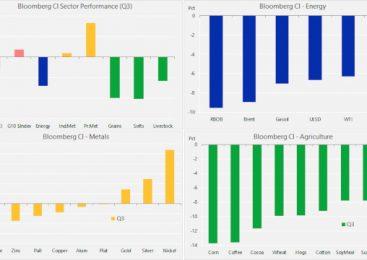 Aurul conduce creșterea, în timp ce colapsul randamentului global al obligațiunilor continuă