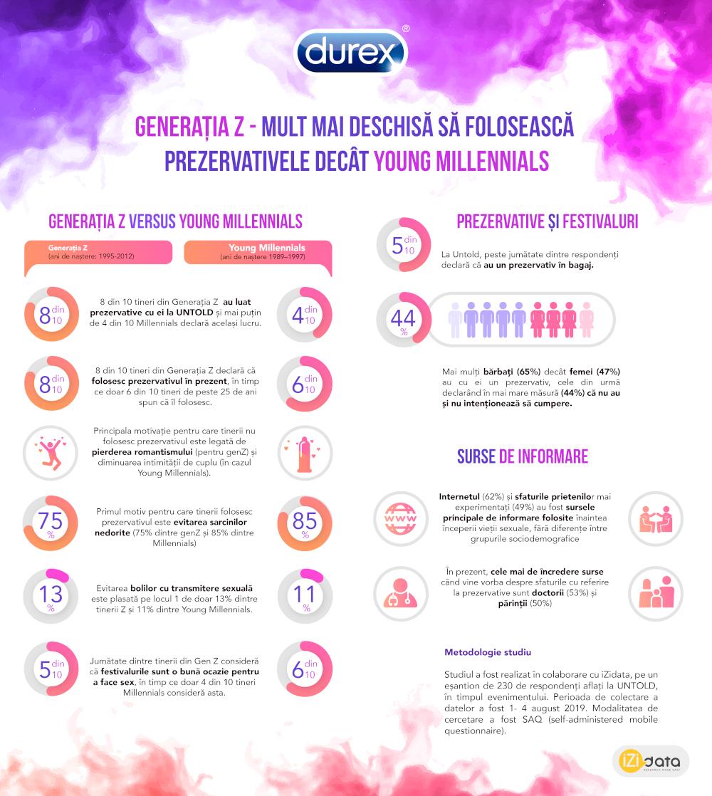 Durex infografic