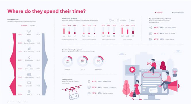 """Românii preferă """"rețetele clasice"""" în timpul liber: TV-ul rămâne canalul media preferat, conform celui mai recent studiu GlobalWebIndex, realizat cu sprijinul agențiilor de media Starcom și Zenith"""