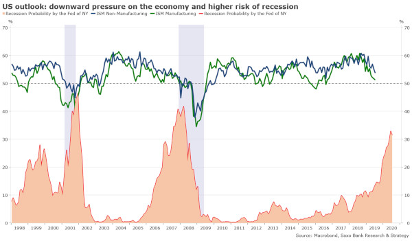 Jackson Hole: Fed este dependentă de războiul comercial