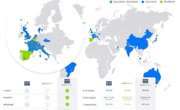 Saxo Bank încheie achiziția BinckBank