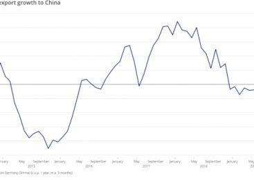 Graficul săptămânii: creșterea exporturilor din Germania către China