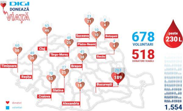 """Rezultate campanie de donare de sânge """"Digi donează viață"""""""