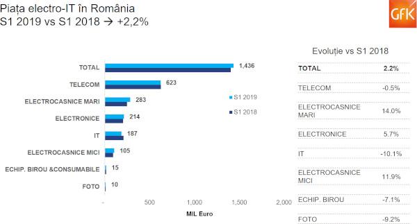 Piața electro-IT crește cu 2% în prima jumătate de an