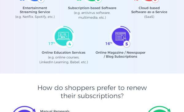 Raport 2Checkout 2019: ce preferințe au cumpărătorii online