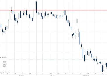 Analiză acțiuni: capitalurile proprii se redresează în urma veștilor comerciale pozitive