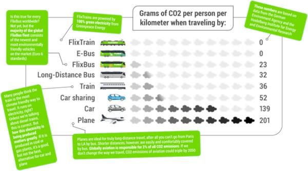FlixBus susține Greva Mondială pentru Climă