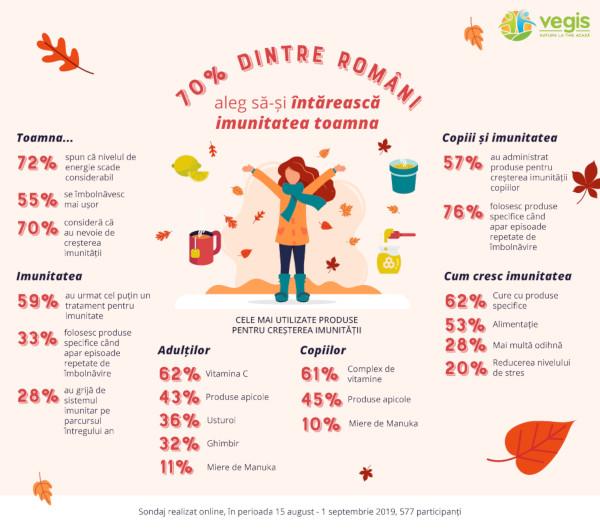 Infografic Imunitate Vegis