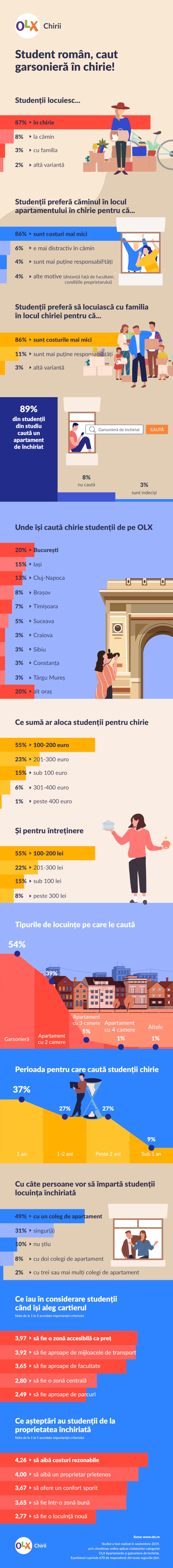 Infografic Studiu OLX Imobiliare Student roman, caut garsoniera in chirie