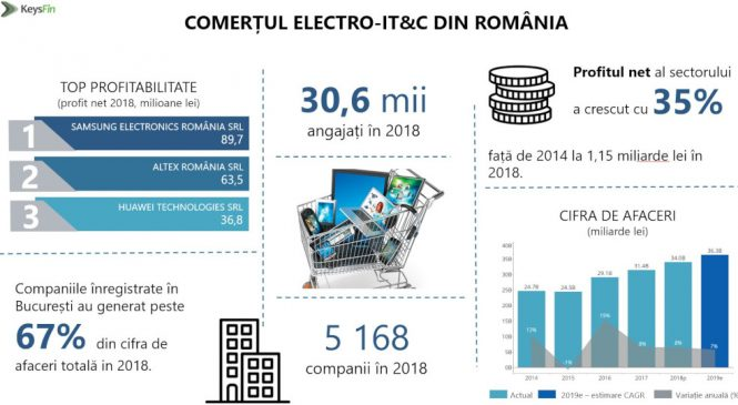 E-commerce-ul duce piața de electro-IT&C din România la un maxim istoric