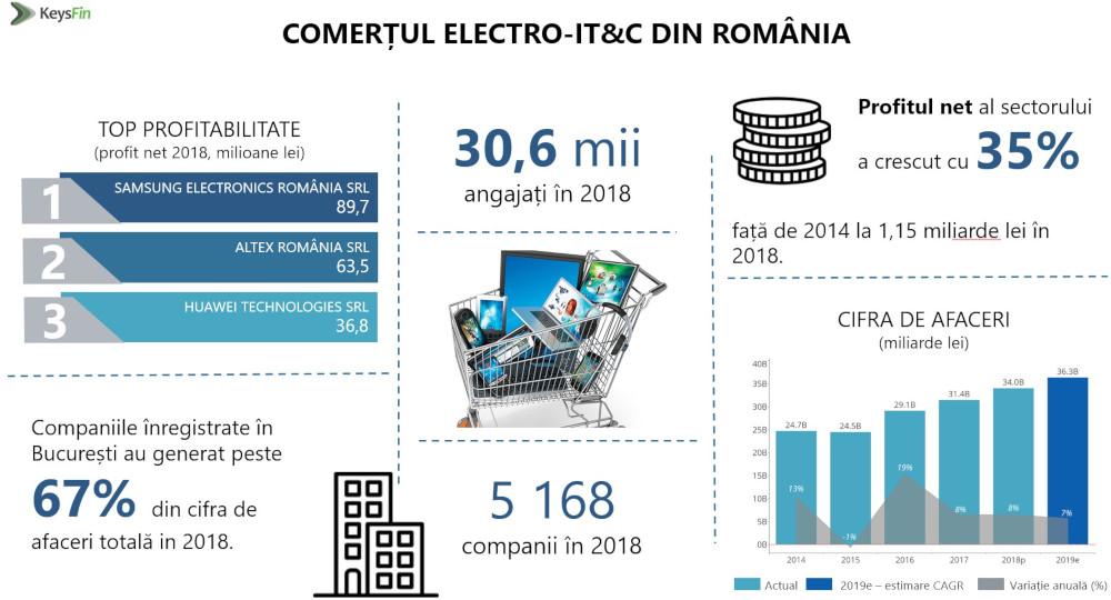 Infografic comert electro-IT&C